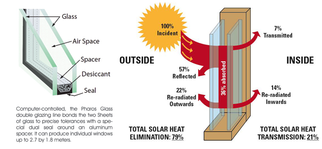 Insulated glass double glazing pharos glass for Double glazing firms